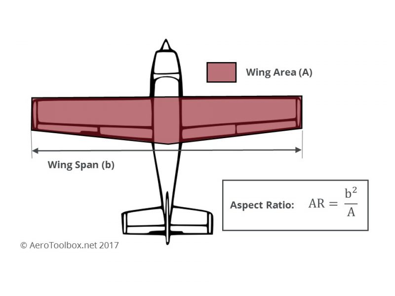 Wing Area and Aspect Ratio