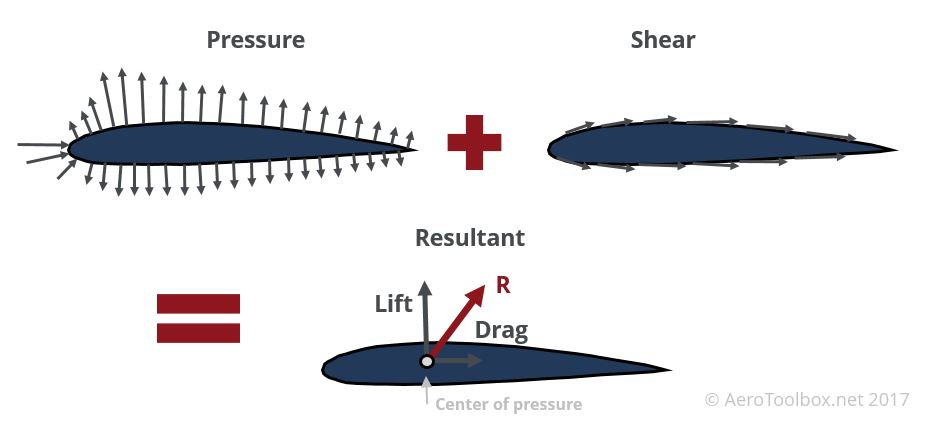 pressure-shear-loading-airfoil