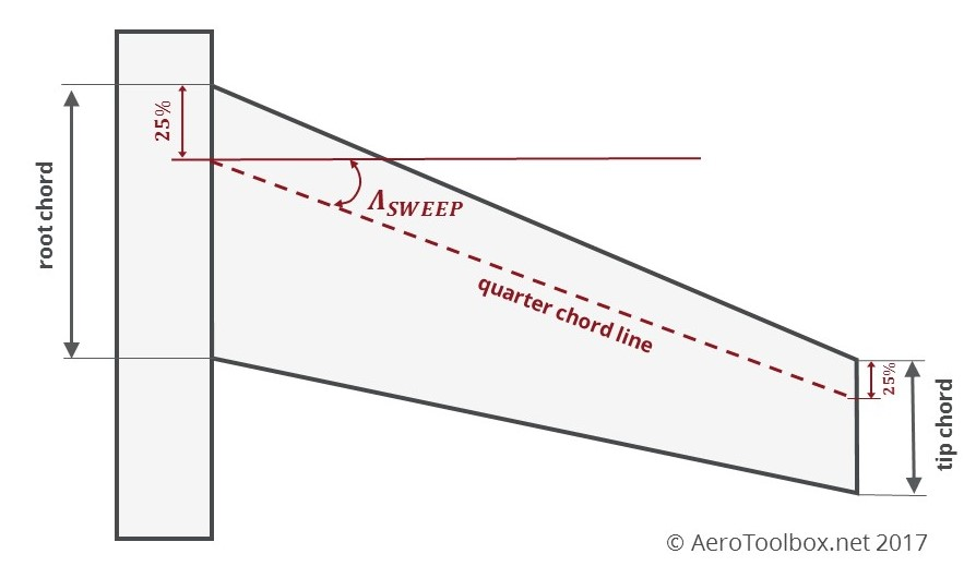 Aircraft Wing Area And Aspect Ratio