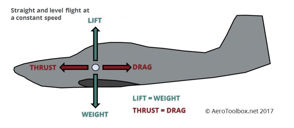 vector-diagram-level-flight