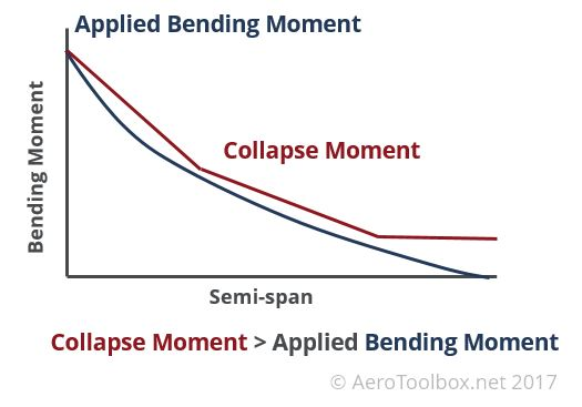 collapse-bending-moment