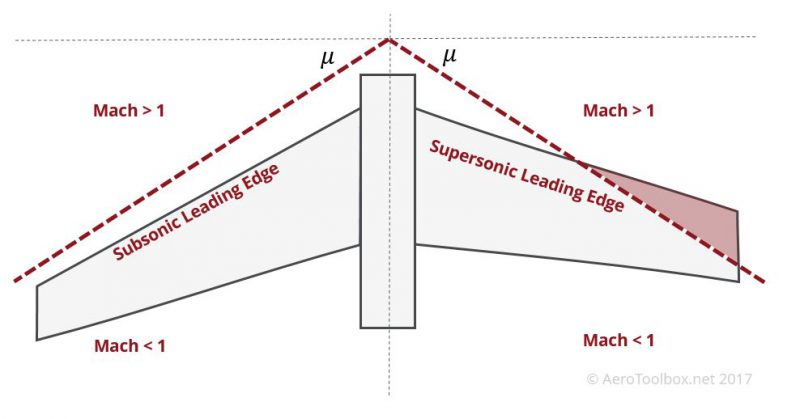 subsonic-supersonic-leading-edge