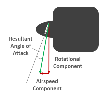 Propeller Angle of Attack
