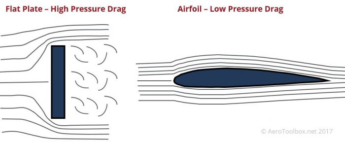 form (pressure) drag illustration