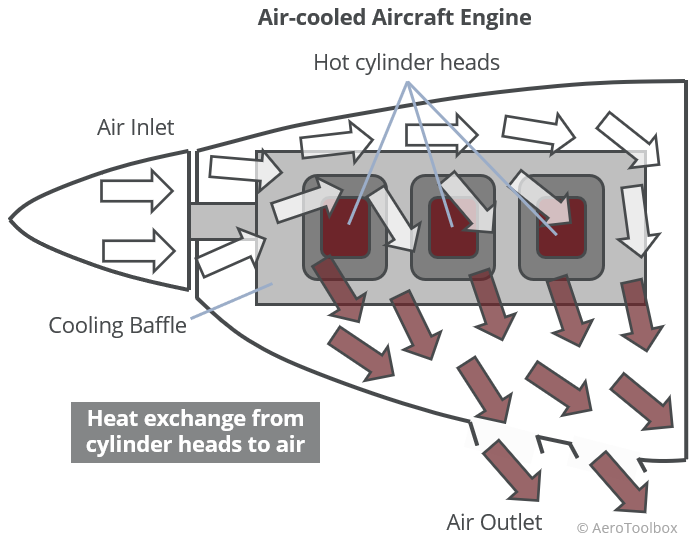 air-cooled-engine