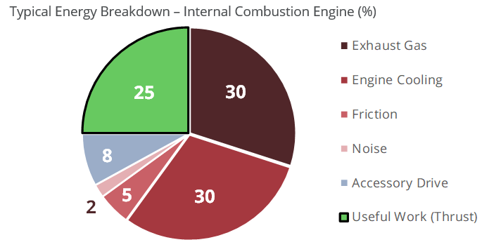 energy-breakdown-ICengine