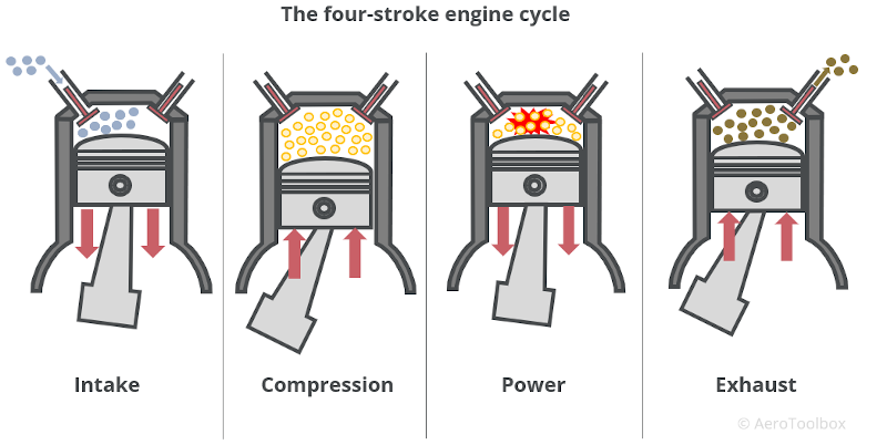 The Four Stroke Engine Cycle