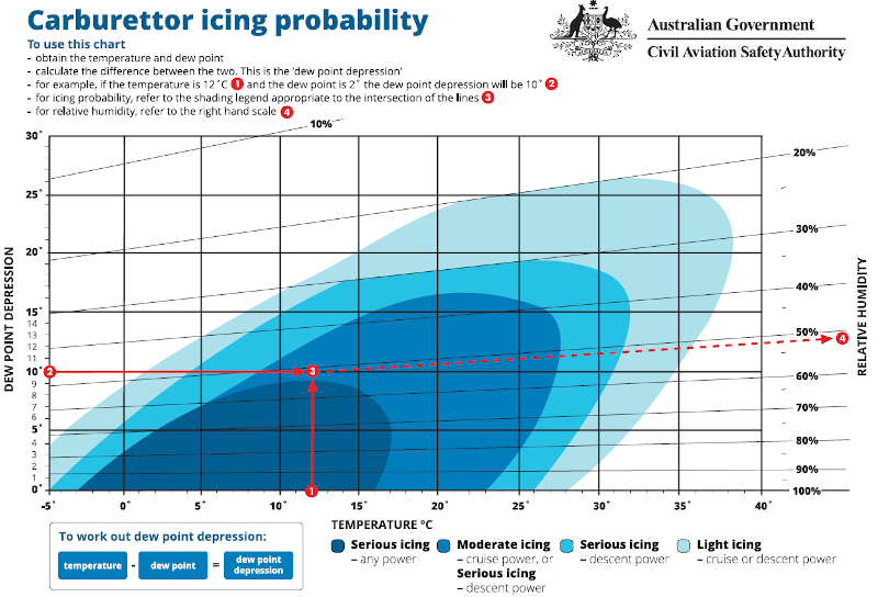 icing-probability-chart
