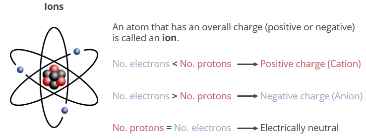 atomic-ions