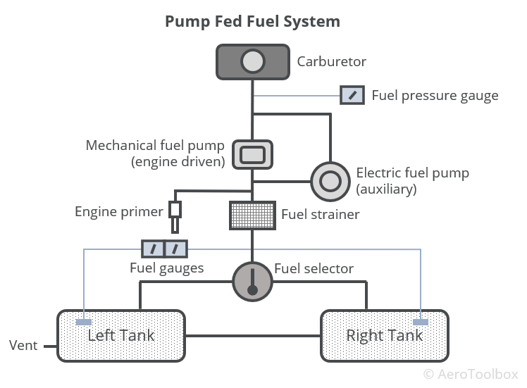 The Aircraft Fuel System