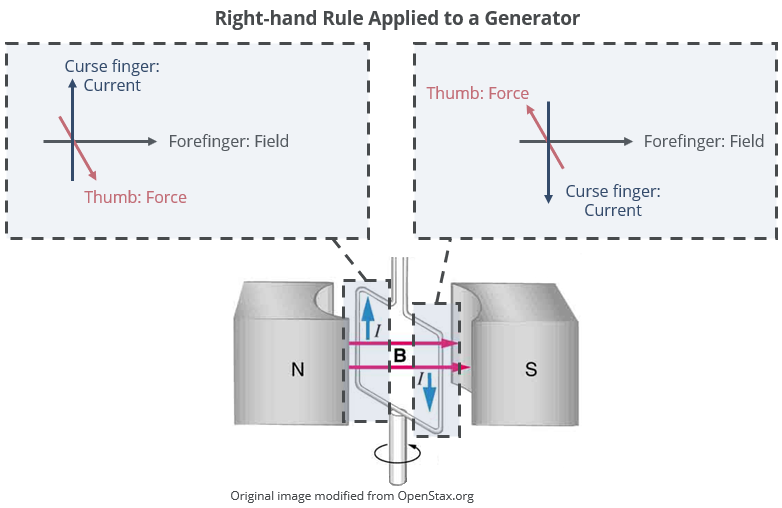 right-hand-rule-generator