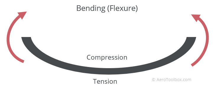 bending-flexure
