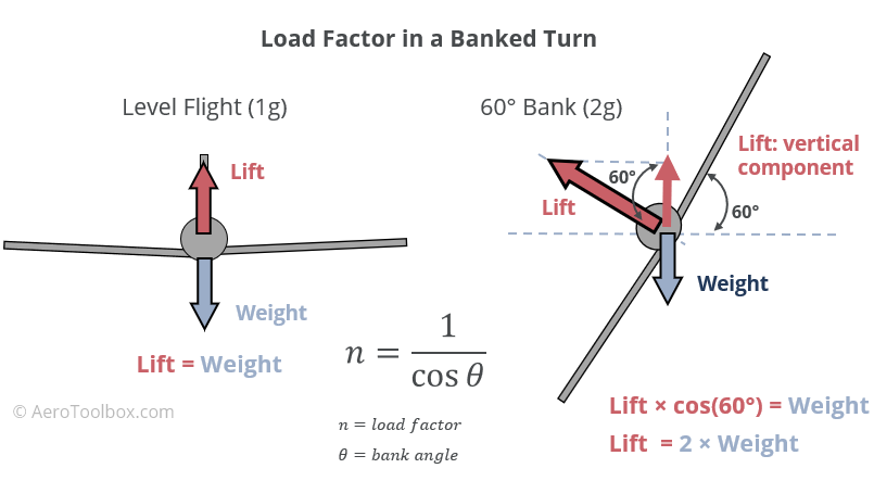 aircraft-load-factor