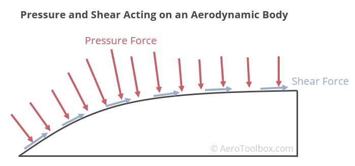 pressure-shear-forces