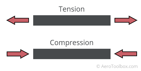 tension-compression-member