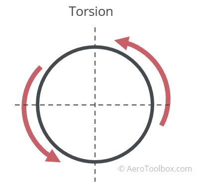torsional-force